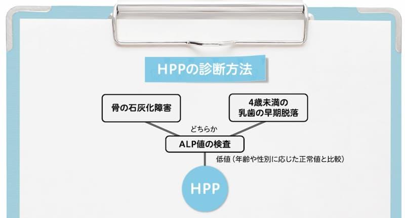 低ホスファターゼ症の診断方法